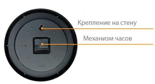 На задней части расположено крепление на стену и механизм часов